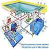 Насос для бассейна со встроенным  фильтром SPRUT FCP-750, фото 3