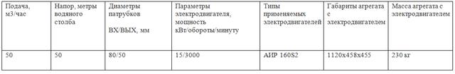 к80-50-200