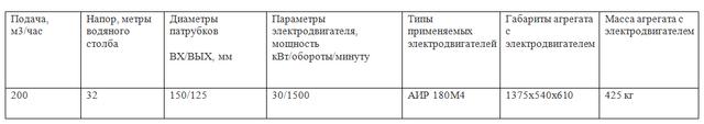 насос к160/30