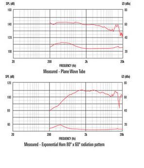 "CELESTION TF1530 Серия TF. Громкоговорители 15""  400 Вт, фото 2"