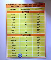 Стенды по Физике Префиксы кратных и частных единиц Песочный