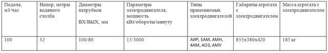Насос КМ100-80-160
