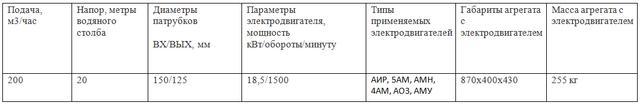 КМ160/20 насос