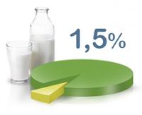 Сухое молоко 1.5% Гост Белок 34-36%