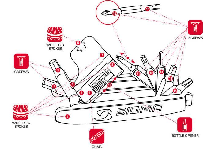 Мультитул Sigma Sport Pocket tool MEDIUM, фото 3