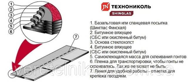 Строение и размер черепицы Технониколь Shinglas (Шинглас) Соната