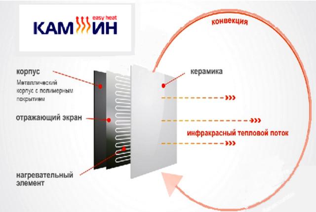 Обший обзор устройства керамической нагревательной панели KAM-IN easy heat