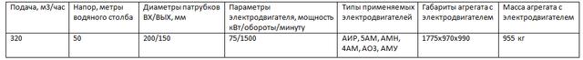 Д320/50 насос