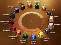 Как выбрать кофе в капсулах для кофемашин Nespresso