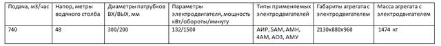 Насос 1Д800-56а