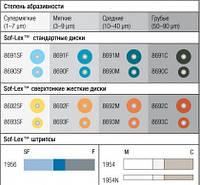 Sof-lex discs 8692, 8693 (3M Espe)  Диски Соф-лекс 50шт