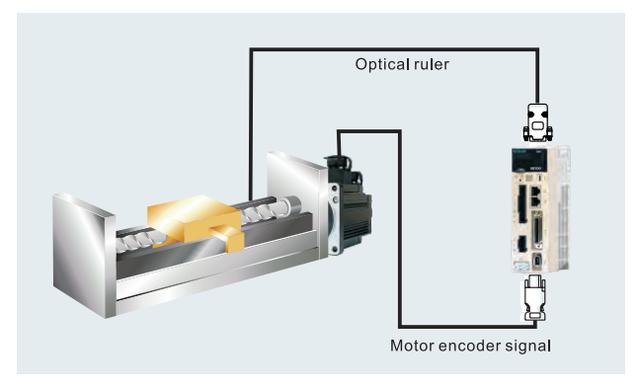 Комплектная сервосистема SD700 3,8 кВт 1500 об/мин 15 Нм