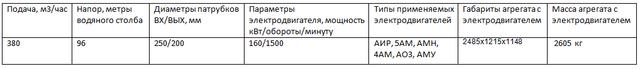Насос ЦН400-105а