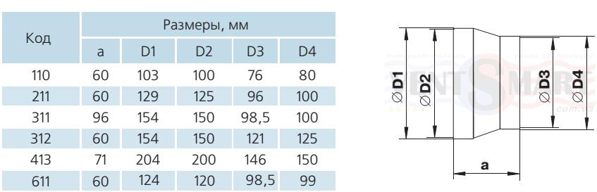 Габаритные типоразмеры пластиковых редукционных соединителей для круглых каналов (воздуховодов) системы Пластивент. Соединители редукционные (редукторы, переходники вентиляционные) имеют различные присоединительные диаметры: 80-100, 100-120, 100-125, 100-150, 125-150 и 150-200 мм. Редукторы вентиляционные предлагаются для покупки по минимальной цене в интернет-магазине вентиляции ventsmart.com.ua