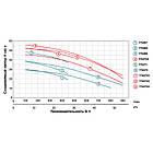 """Насос відцентровий 380В 5.5 кВт Hmax 46,5 м Qmax 900л/хв 2"""" LEO 3.0 (7752733), фото 4"""