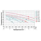 Насос відцентровий багатоступінчастий 380В 4.0 кВт Hmax 82м Qmax 250л/хв LEO 3.0 (7752993), фото 4