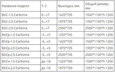Вітрина з універсальним охолодженням Сarboma ВХСр-1,5, фото 3