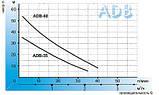 Aquario Вихревой насос ADB-60, фото 2
