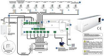 SАLUS Центр коммутации, 8-зонный, беспроводной, + таймер ГВС, KL10RF