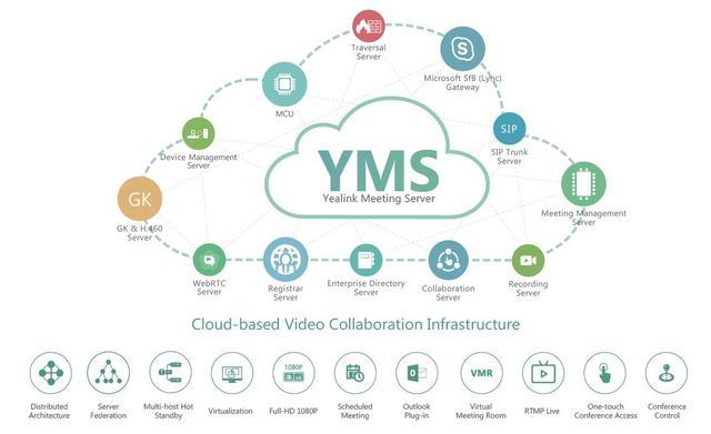 Программный видеосервер Yealink Meeting Server 2.2