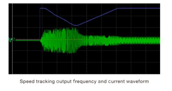 Функція відстеження швидкості FR500 - схема