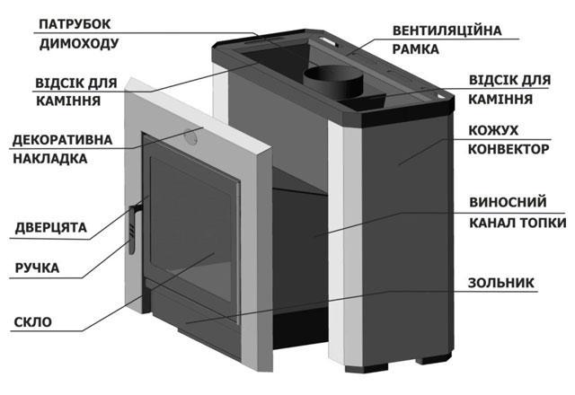 Печь для бани и сауны Горизонталь Новаслав