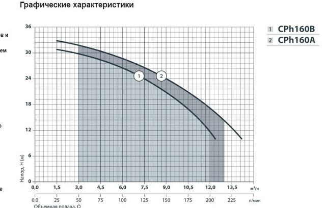 График производительностинасоса Насосы+ CPh160A