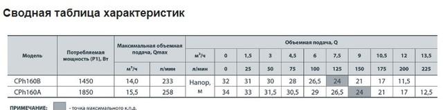 Сводная таблица характеристик Насосы+ CPh160A