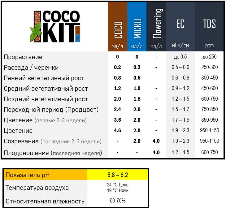 Coco Kit Таблица