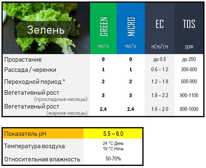 Green Kit - Таблицы применения