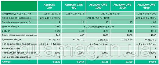 Аэратор OASE AquaOxy 4800 компрессор для пруда, водоема, озера, узв, става, фото 2
