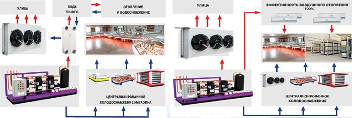 Системы рекуперации тепла в холодильных установках