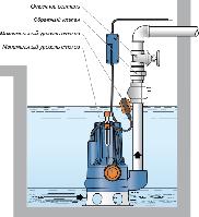 Дренажные насосы для систем водоотведения