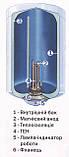 Бойлер Round Standart VMR 100 литров, фото 3