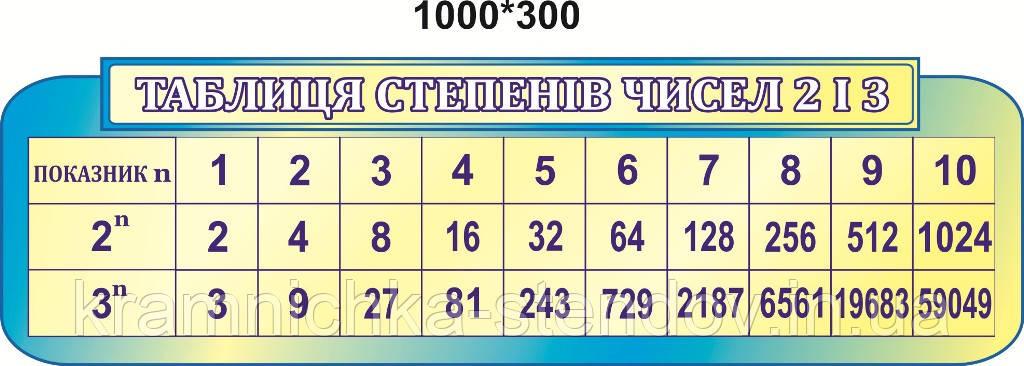 """Стенд:""""Таблица степеней чисел"""""""