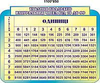 """Стенд:""""Таблица натуральных чисел от 10 до 99"""""""