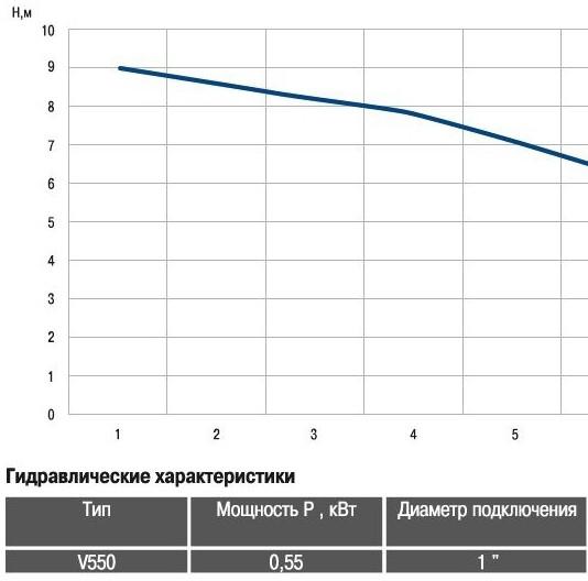 График напорных характеристик насоса Optima V550