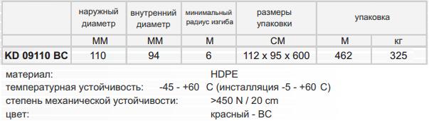ПНД/ПДВ гофра в грунт Kopodur 110 мм