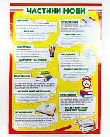 """Обучающий плакат для начальной школы """"Части речи"""" (""""Частини мови"""")"""