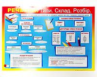 """Плакат - обучающее настенное пособие """"Предложение: типы, состав, разбор"""" (""""Речення: типи, склад, розбір"""")"""