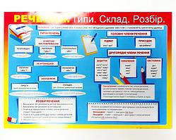 """Плакат - навчальне настінне посібник """"Пропозицію: типи, склад, розбір"""" (""""Речення: типи, склад, розбір"""")"""