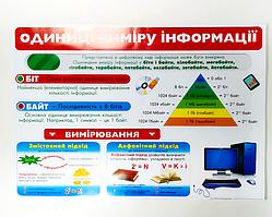 """Настінне посібник для школи - плакат """"Одиниці вимірювання інформації"""" (""""Одиниці виміру інформації"""")"""