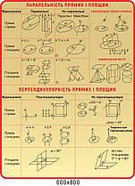 Стенд Параллельность прямых и плоскостей