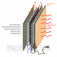 Терморегуляторы для керамических обогревателей «Венеция»
