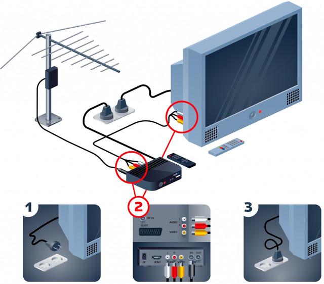 Как настроить приставку Смарт ТВ
