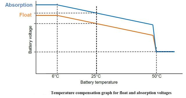 Температурная компенсация Skylla-IP44
