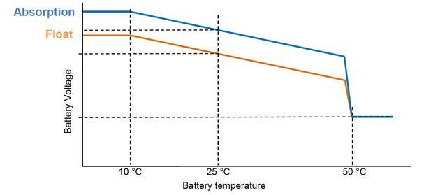 Температурная компенсация Phoenix Smart IP43
