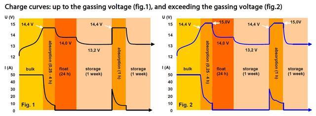 Зарядная характеристика Phoenix Charger