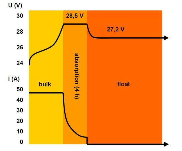 Зарядная характеристика Centaur Charger