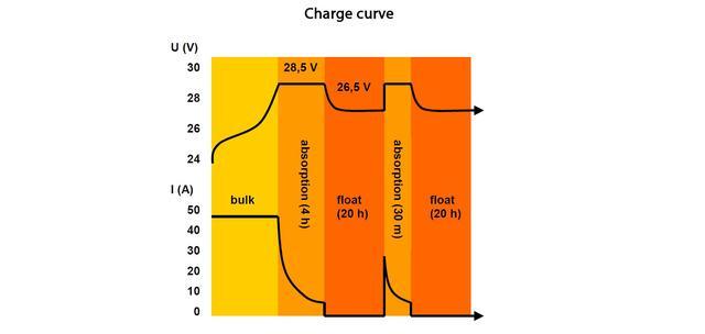 Зарядная характеристика Skylla-TG Charger